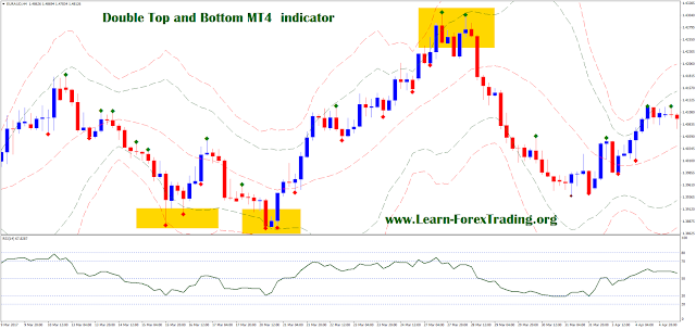 Double top and Bottom MT4 indicator