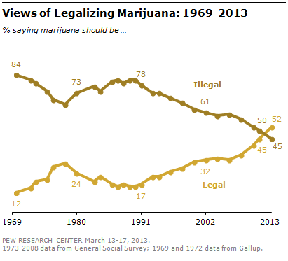 It's GOP Vs. America On Social Issues, War - Legalization Of Marijuana Poll - America