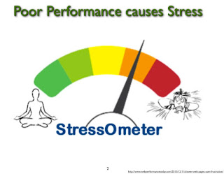 Poor Performance Causes Stress