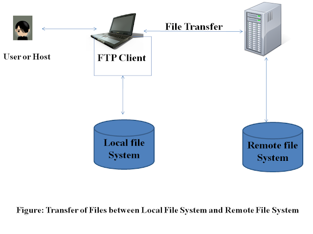 FTP control connection