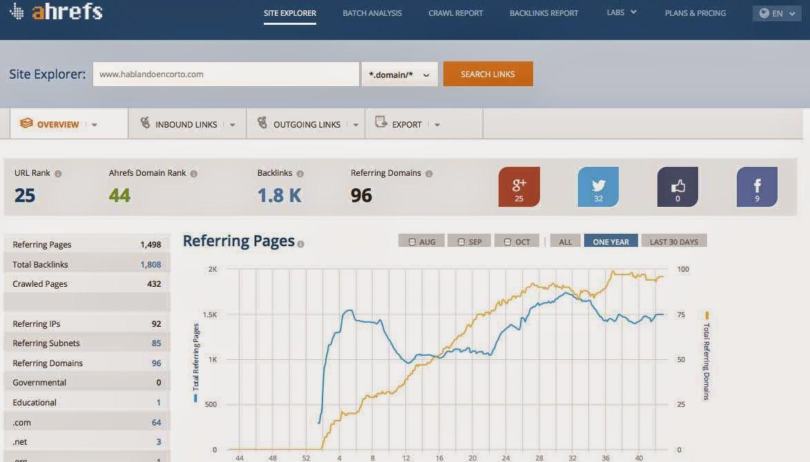 herramientas analisis enlaces seo entrantes