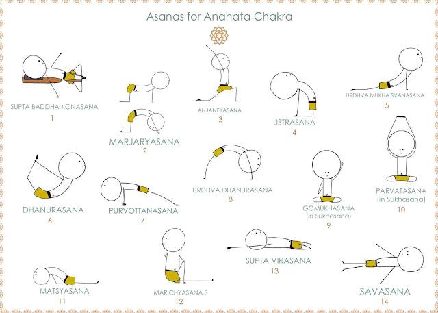 anahata chakra asanas