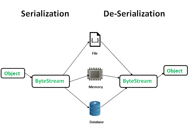 Java : Serialization, Deserialization and Externalization