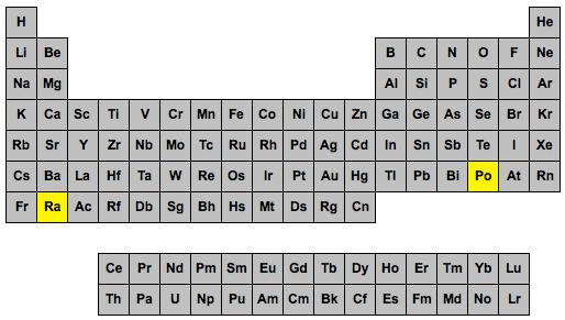 Radical barbatilo 3 descubri el polonio y el radio mariecurie150 situacin del polonio y el radio en la actual tabla peridica de los elementos fuente urtaz Images
