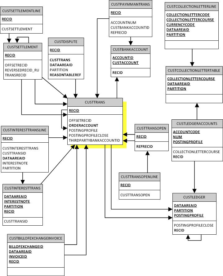 microsoft crm entity relationship diagram