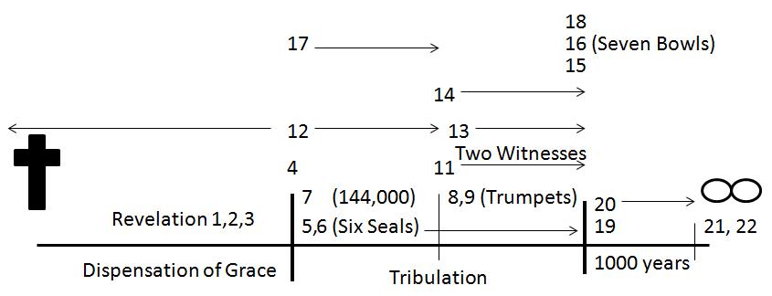 Swokowski Bible Commentary: Day 365: Revelation 1922