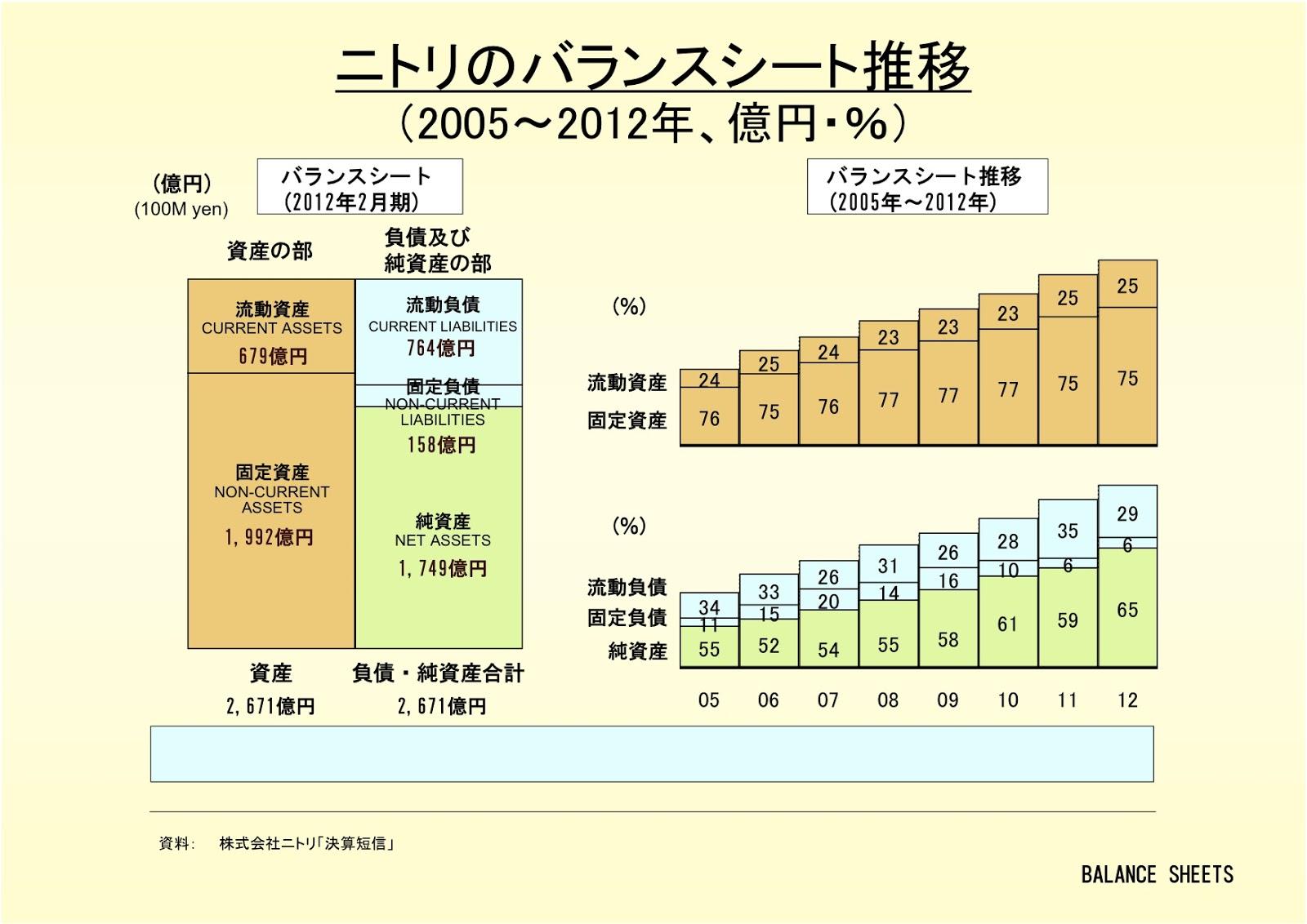 株式会社ニトリのバランスシート推移