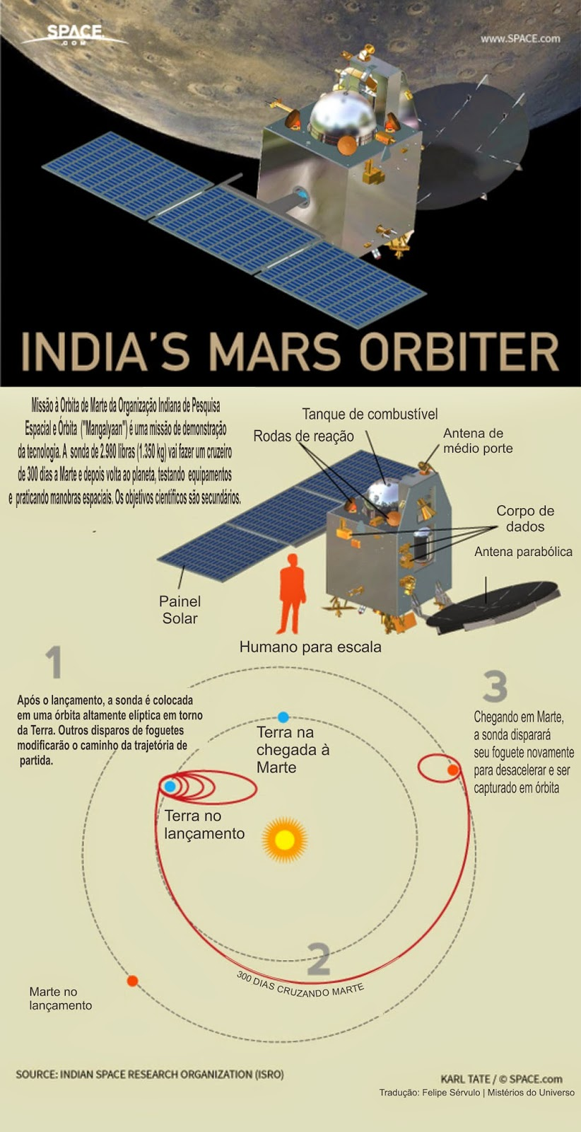 mars mission india creates history as mangalyaan - 620×1208