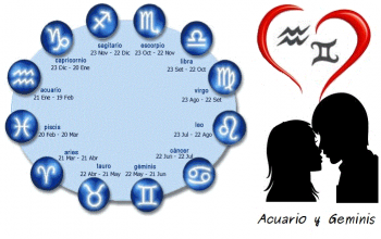 The History of Astrology and Zodiac Signs