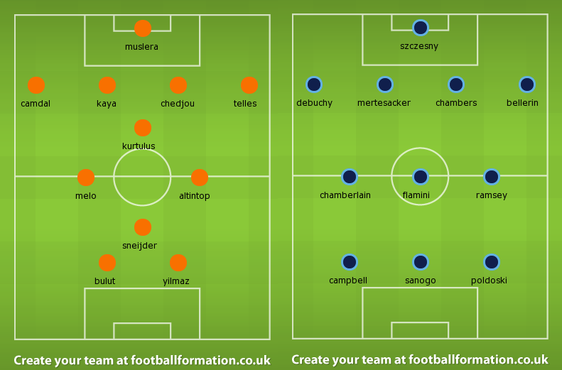 Possible Line-ups, Stats, Team News: Galatasaray vs Arsenal