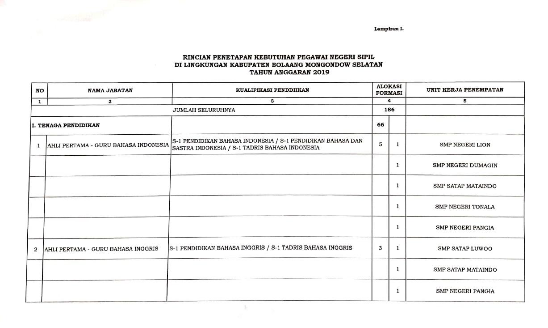 Download Formasi CPNS Kabupaten Bolaang Mongondow Selatan Provinsi Sulawesi Utara tahun 2019