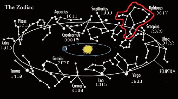 Los n meros para los 13 signos zodiacales seg n la nasa - Primer signo del zodiaco ...