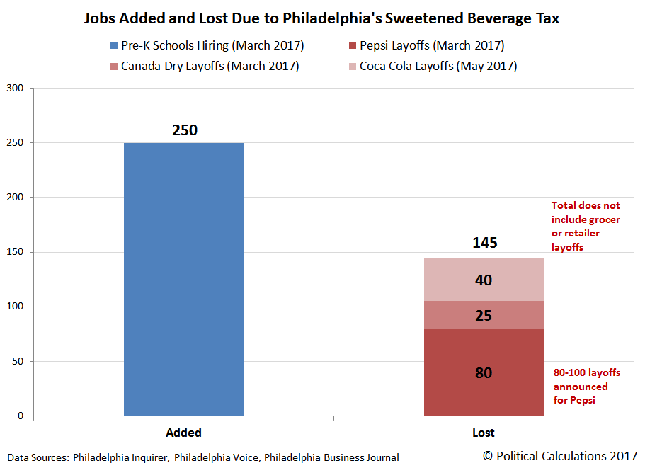 Number of Jobs Added and Lost Due to Philadelphia's Sweetened Beverage Tax, 1 January 2017 to 1 May 2017