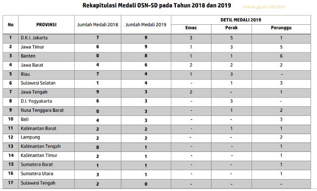 gambar rekapitulasi peraih medali osn sd 2019