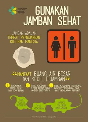 Poster Kesehatan tentang Jamban Sehat