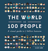 http://www.pageandblackmore.co.nz/products/1016484-TheWorldas100PeopleAVisualGuideto7BillionHumans-9781925418088