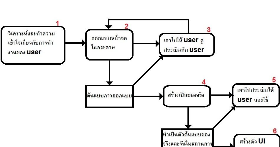 Software Engineer: Chapter 11 User Interface Design