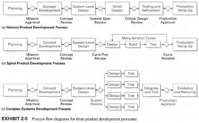 Product Design And Development Ulrich 5th Edition