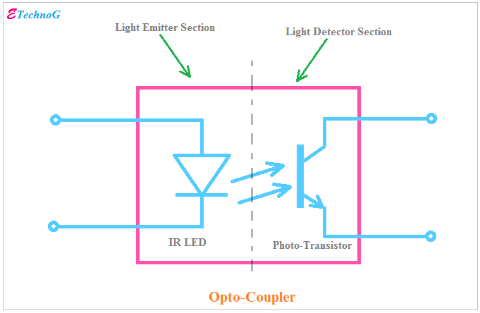 Optocoupler Types, Applications with Examples and Circuit ... on