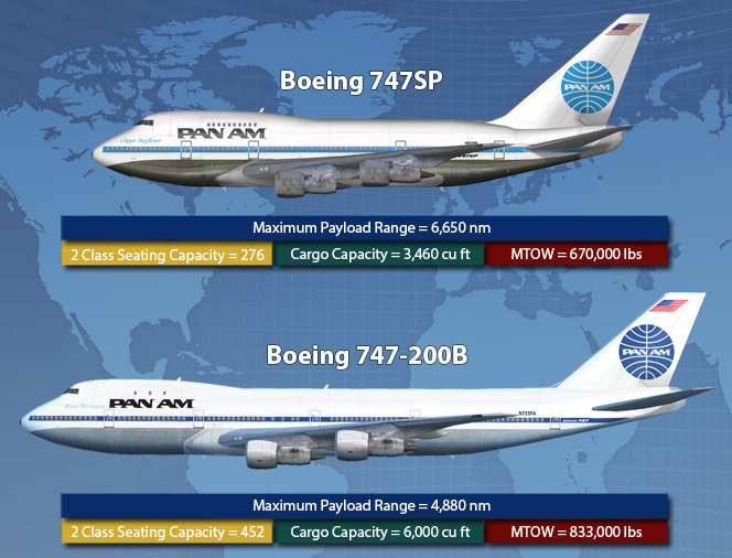The Jet Age: The Life and Times of the Boeing 747SP