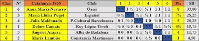 Clasificación final por orden de puntuación del Campeonato Femenino de Ajedrez de Catalunya 1955