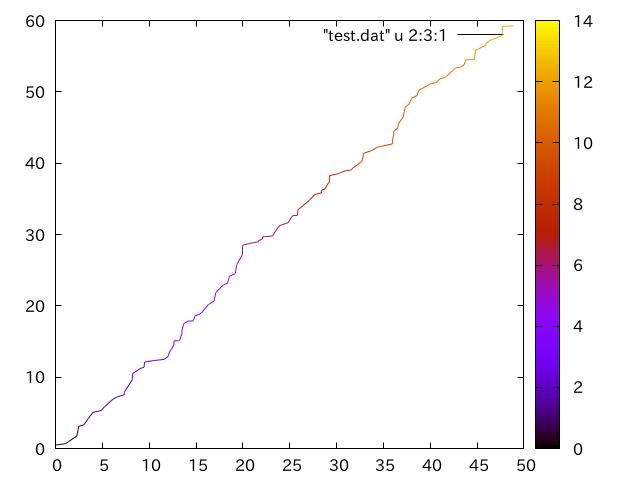 Gnuplot でプロットの色をグラデーションで変えたい