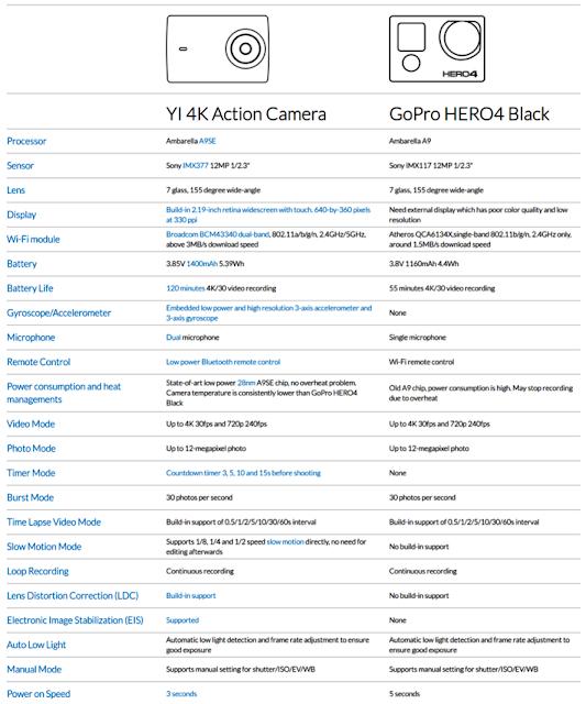Spesifikasi Action Cam Xiaomi Yi 2 - GudangDrone