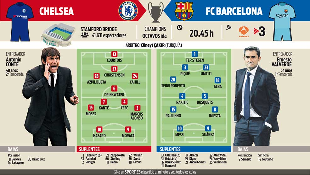 87de972f3e299 Chelsea-Barcelona: Predpokladané zostavy - FCBNovinky.sk, FC ...