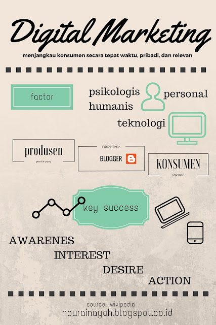 digital marketing, blogger, bloggercampid, lovecontent, indosat, infographic, infografis,