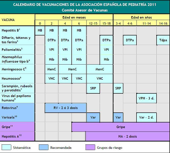 Calendario 2011 Espana.A Favor De Un Calendario Vacunal Unico En Espana Mi Reino Por Un