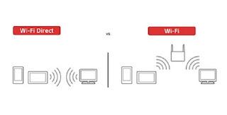 Funzionamento Wi-Fi Direct
