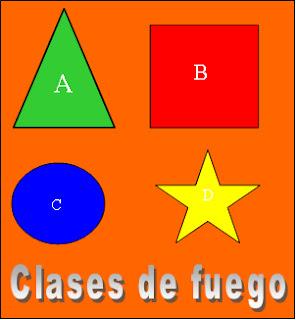 Clases de fuego y triángulo de fuego
