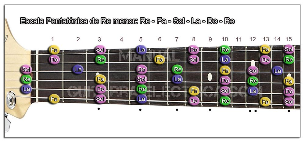 Escala Guitarra Re menor Pentatónica - D m