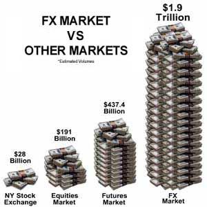 Forex vs stocks profit