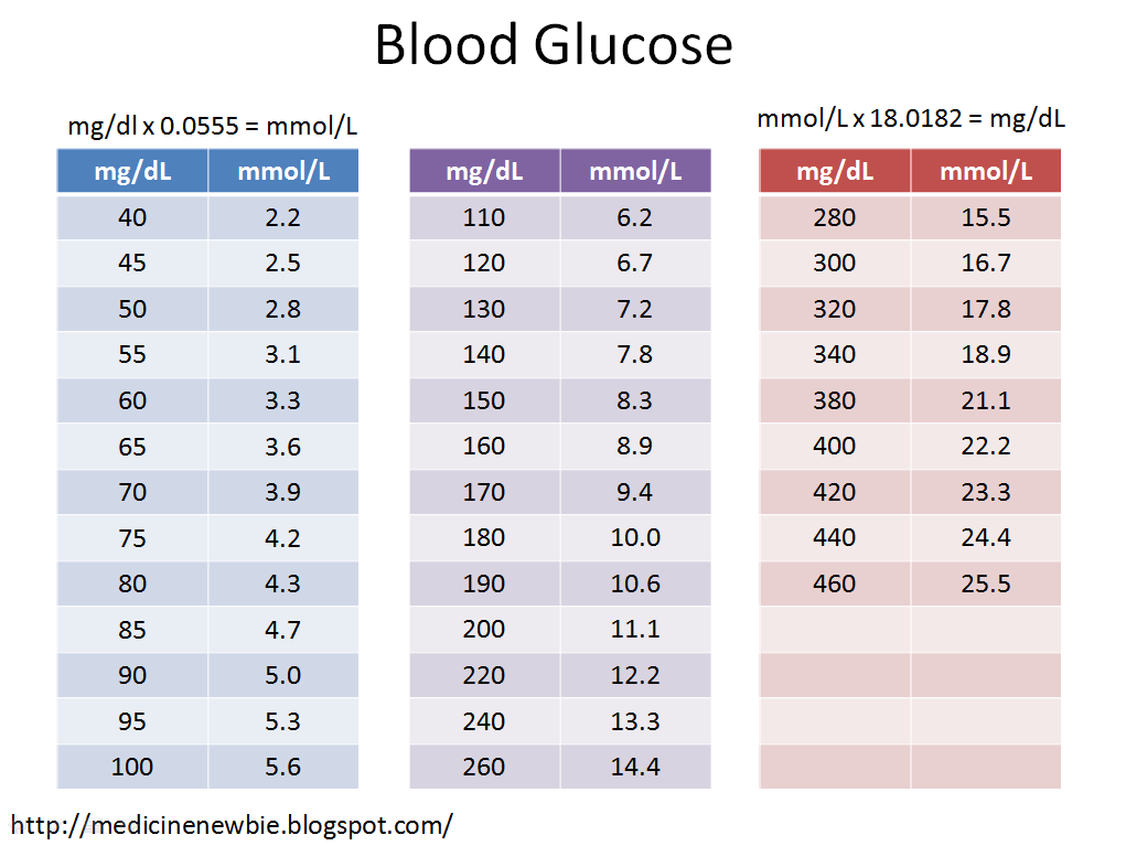 Consider, that Adult blood glucose level normal