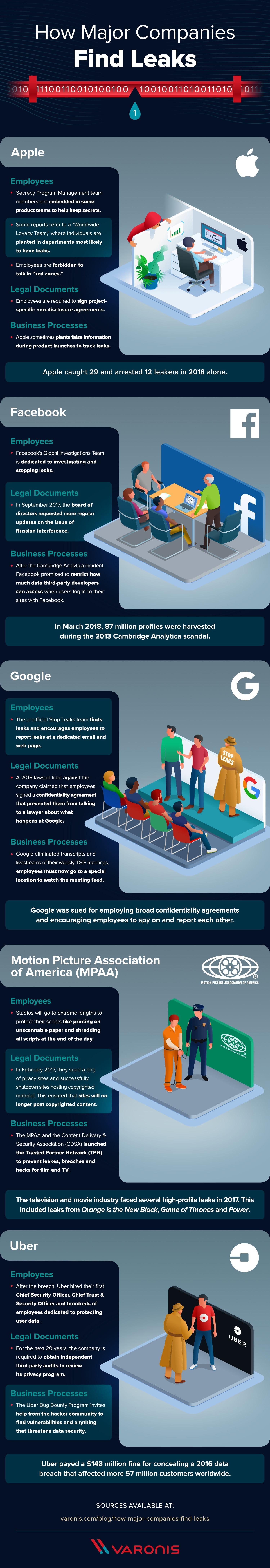 How Major Companies Find Leaks