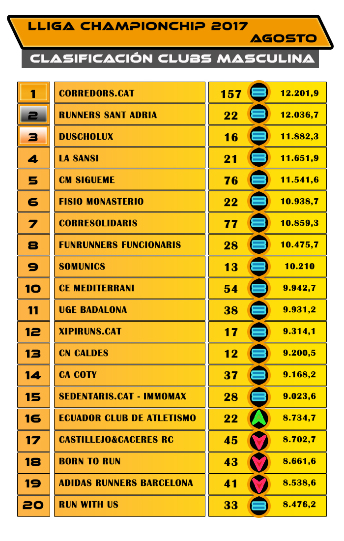 Lliga Championchip - Agosto 2017 - Clasificación Clubs Masculina