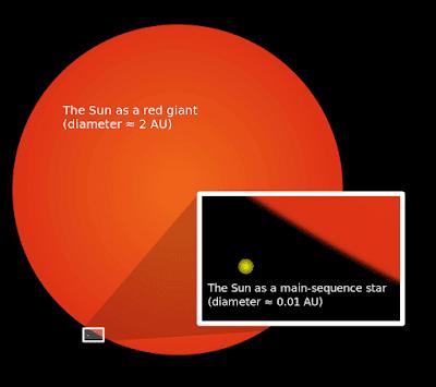 fase red giant matahar