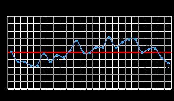 Fluxo em shopping recua 2,8% em junho