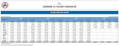 2013 - 2016 Türkiye dış ticaret istatistikleri