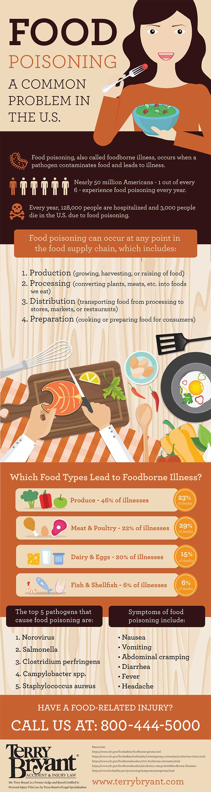 Food Poisoning: A Common Problem In the United States #infographic