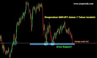 analisa trading forex