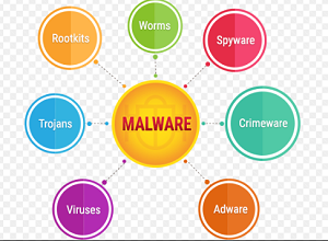 What is Malware? Malicious software in English