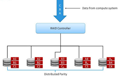 RAID 5 OVerview