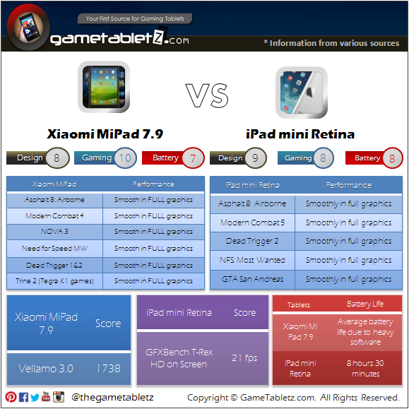 Xiaomi Mi Pad vs iPad mini Retina benchmarks and gaming performance