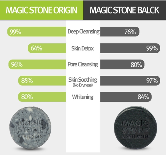 Perbezaan Antara April Skin Magic Stone Original Dengan Magic Stone Black