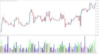 Forex market facilitation index