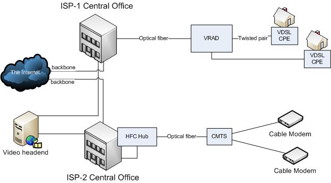 fttn+cable u verse internet wiring diagram toyskids co \u2022