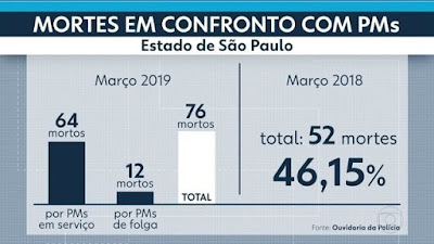 Grafico recorde de mortes em SP
