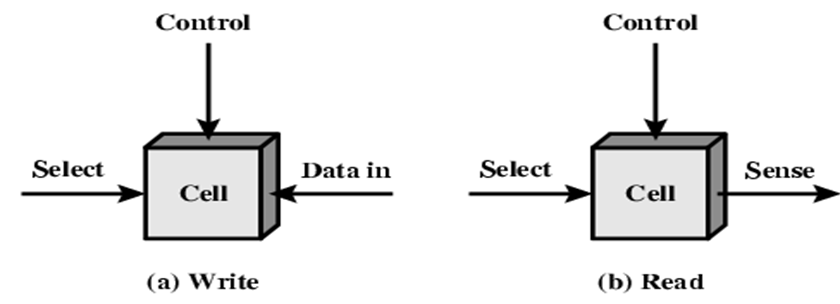 Computer Organization & Architecture: Internal & Cache Memory
